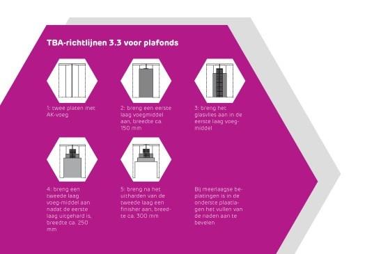 Nieuwe TBA richtlijn 3.3 voor plafonds